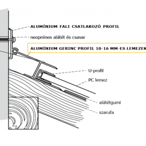 Gerincprofil polikarbonáthoz
